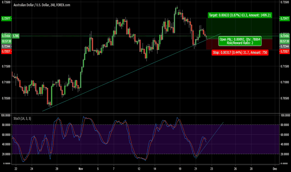 AUDUSD: LONG AUD/USD from the trend line