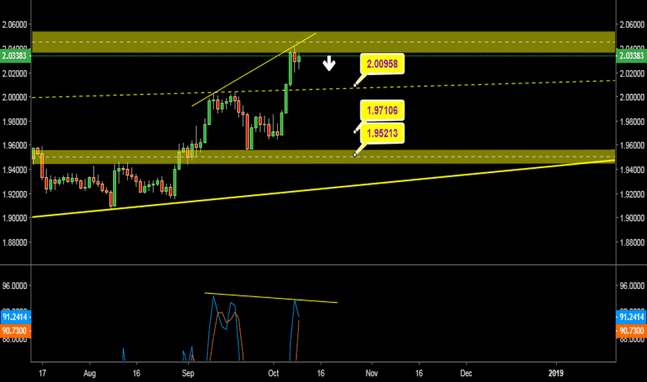 GBPNZD: GBP NZD Short Opportunity