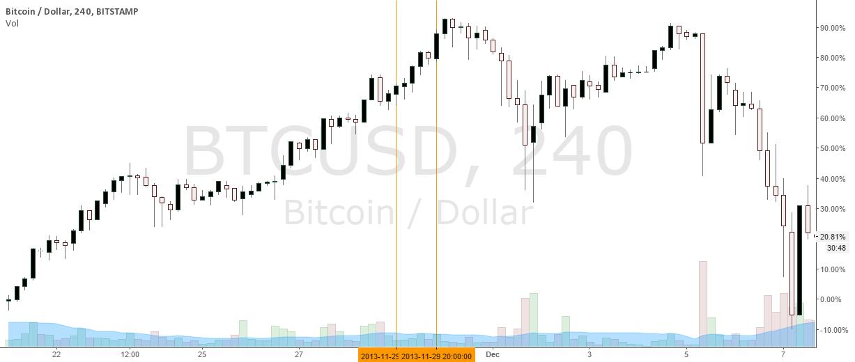 Bitcoin Black Friday 2013 - Did merchants start the dump ?