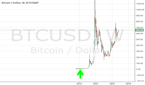 BTCUSD: how much bitcoin would you buy if this was 2012 again?!!