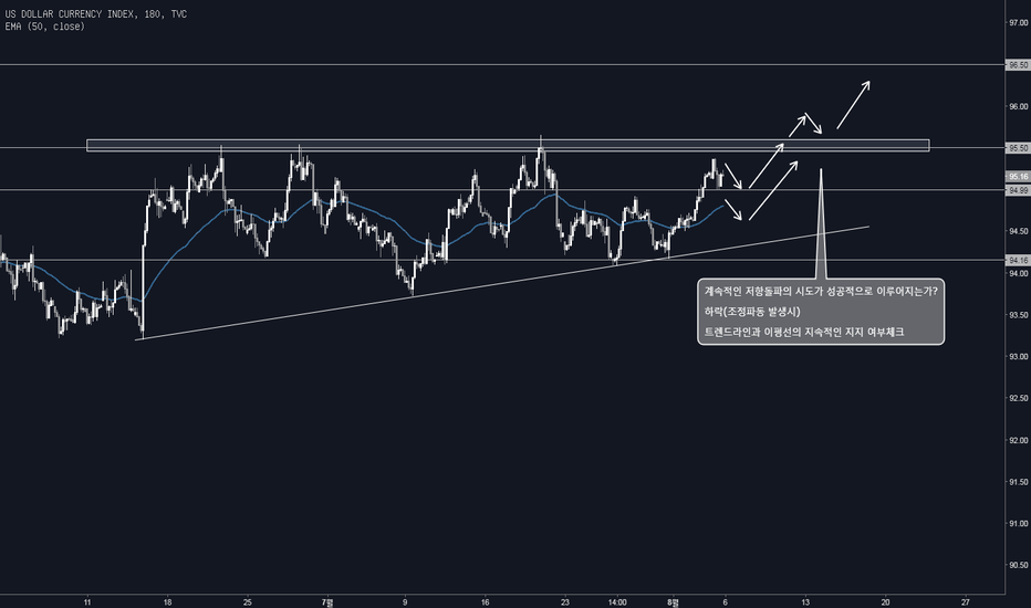 DXY: 8M 2W DXY LONG