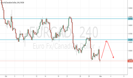 EURCAD: EURCAD Weekly review
