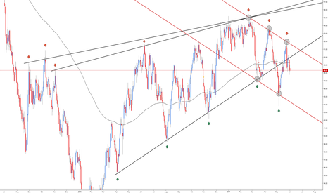 USOIL: Crude Oil - Change of Direction