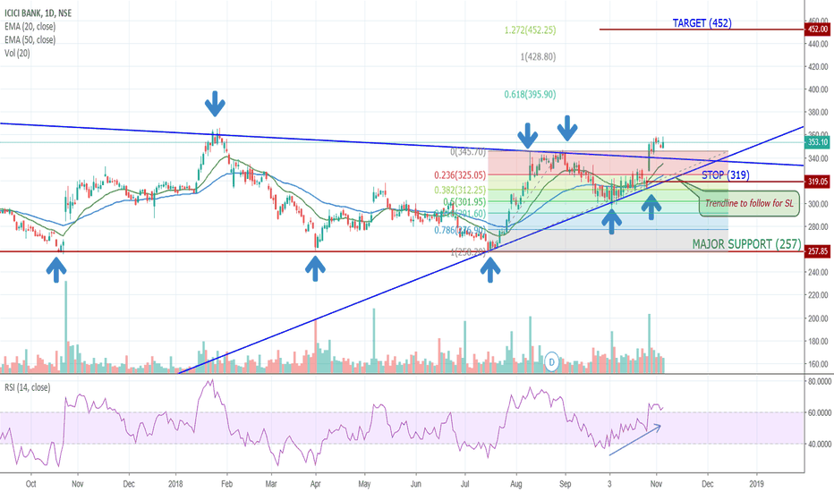 ICICIBANK: LONG in ICICIBANK on NSE (INDIA)