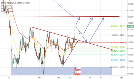 GBPUSD: GBPUSD pullback or straight up?