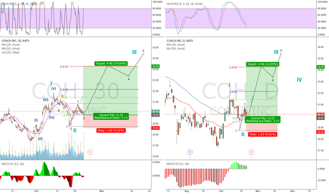 COH: Coach BULLISH set up going into earnings