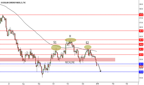 DXY: #DXY $DXY Potential Setup