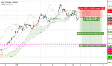 XAUUSD: GOLD Short with very good reward area
