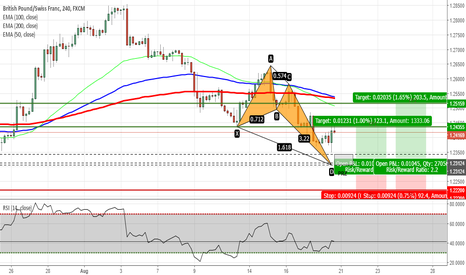 GBPCHF: GBPCHF - Potential Crab Pattern on H4 Chart