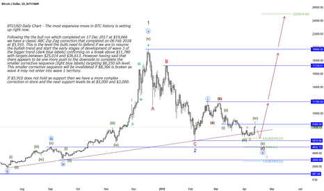 BTCUSD: BTCUSD Daily Chart - The most expansive move in BTC history...