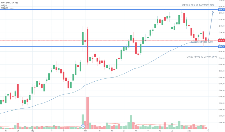 HDFCBANK: HDFC BANK Bullish