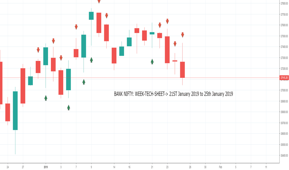 BANKNIFTY: BANK NIFTY: WEEK-TECH-SHEET-> 21ST January 2019 to 25th January