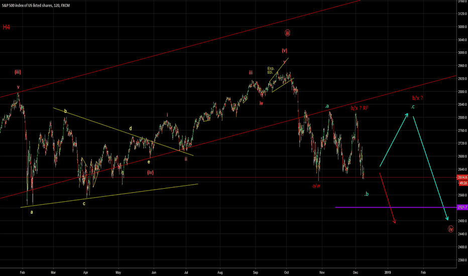 SPX500: SPX possibly more downside remaining (Elliott Wave)