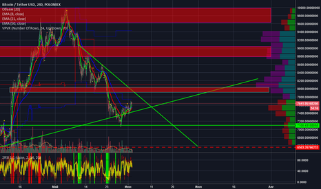 BTCUSDT: BTC time to buy