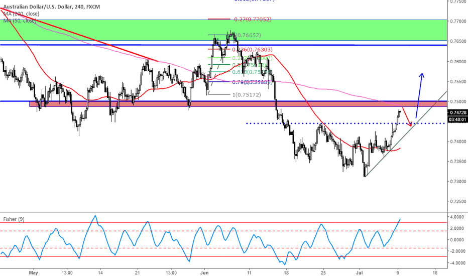AUDUSD: wait for a pull back