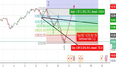 GBPJPY: Wolfe wave patern on GBPJPY H1 for Long with limit order.
