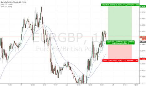 EURGBP: 15 minute timeframe: Long at 20 EMA SL on close below 30 EMA