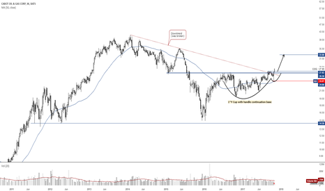 Cog Stock Price And Chart Tradingview