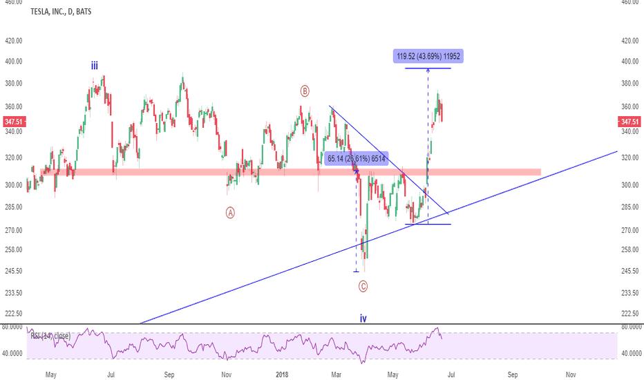 TSLA: UPDATE: TSLA still looks higher, target $450