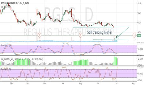 RGLS: Still trending higher