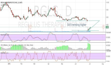 RGLS: Still trending higher