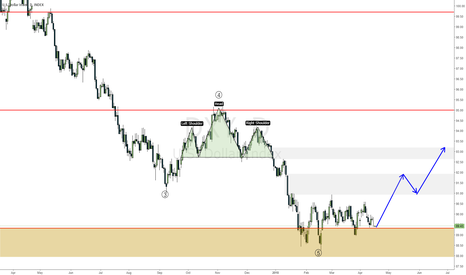 DXY: DXY sideways is boring come on get jiggy with it
