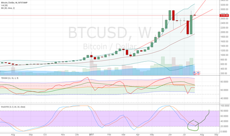 BTCUSD: show most go one