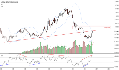 J61!: Yen Monthly view. At TL resistance from 2002&2007 lows