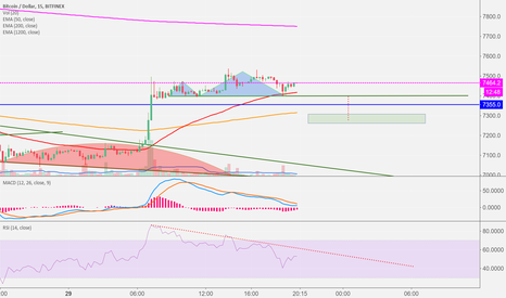 BTCUSD: BTC $7,400 support may be broken soon with H&S