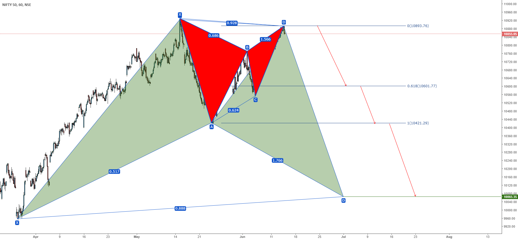 Nifty -- Potential Bearish Gartley  -- Bulls be careful !!!