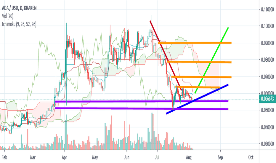ADAUSD Charts and Quotes — TradingView