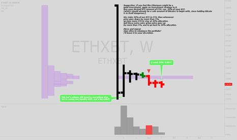 ETHXBT: Ethereum: Portfolio strategy