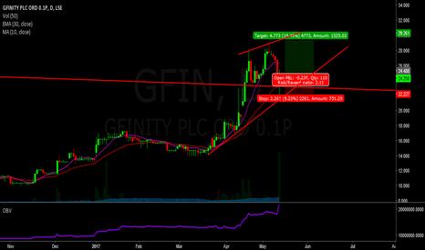 GFIN: Long gfinity - lse