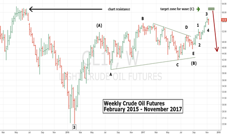 CL1!: Watch for Important Crude Oil Top 11/20/17 - 11/24/17