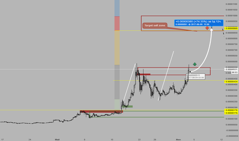 SCBTC: fractal pattern, target 70%+ to red zone