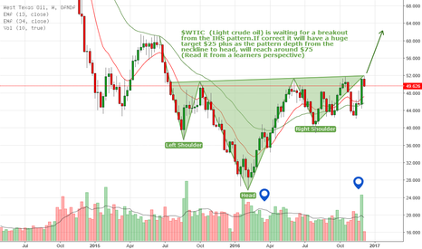 WTICOUSD: Crude oil to have a breakout from the IHS pattern Targets $75