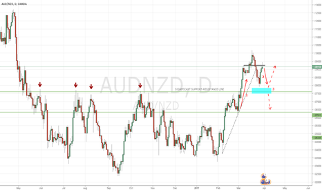 AUDNZD: AUDNZD - MAKING ENDS MEET.
