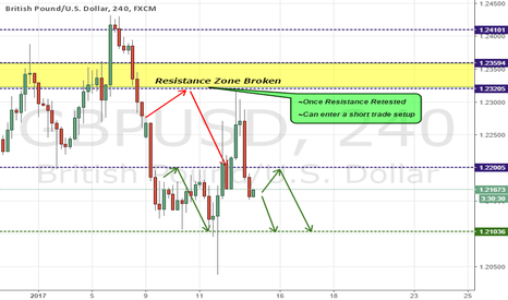 GBPUSD: GBPUSD BROKEN SUPPORT AGAIN!