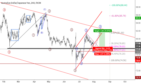 AUDJPY: AUDJPY: Low RR Buy