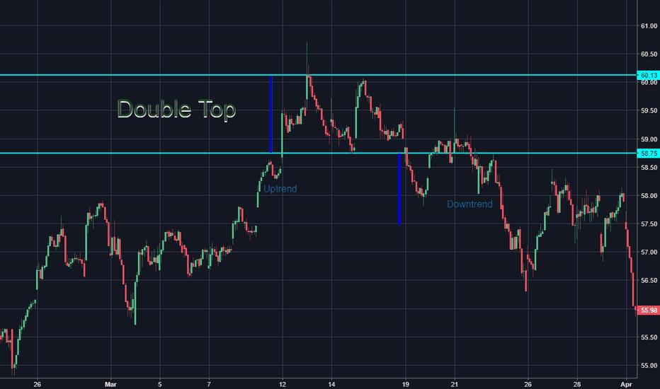SBUX: Double Top