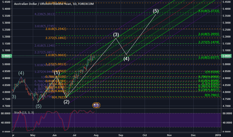 AUDCNH: AUDCNH Bull run has a lot further to go.