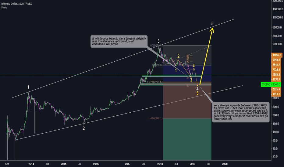 BTCUSD: BTC/USD to 60000$ before 2019 ends bottom 2000-1800$