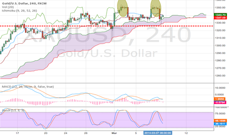 XAUUSD: XAUUSD double top failed?