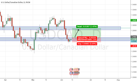 USDCAD: Potential Long entry @ 1.27561 USDCAD