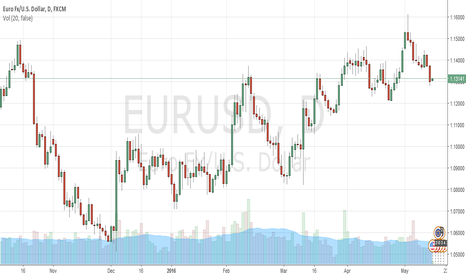 EURUSD: EURUSD to test the levels below 1.12 this week