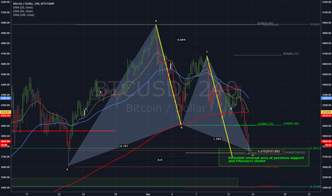 BTCUSD: BTCUSD Gartley and AB=CD complete for a buying opportunity