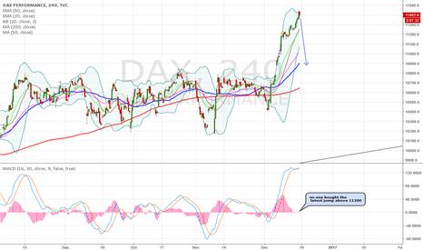DAX: dax short on divergence