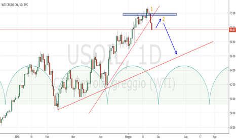 USOIL: Crude Oil Daily: probabile Sperandeo
