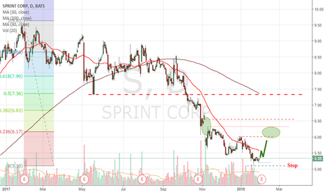 S: Sprint Speculative Bullish Trading Idea.