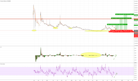 PPCBTC: Peercoin RSI Divergence Trade